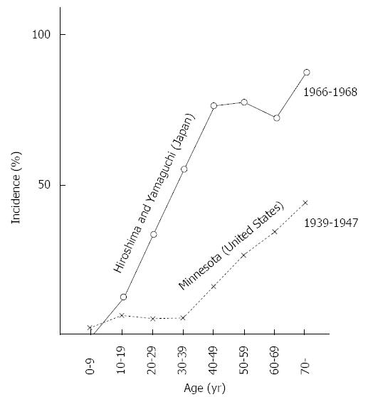 History of Helicobacter pylori, duodenal ulcer, gastric