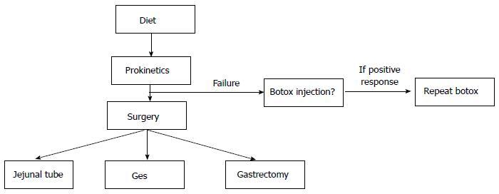 pyloric botox injection