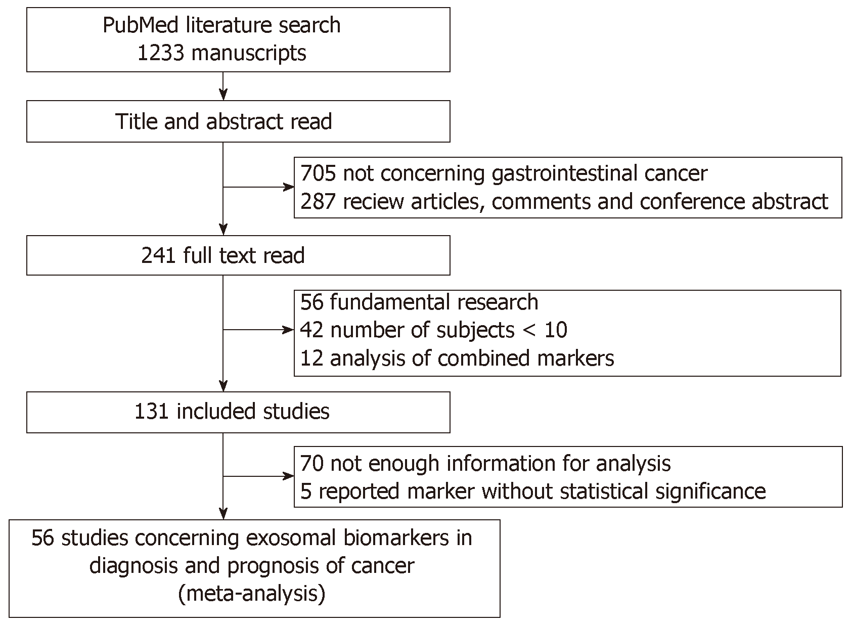 Clinical significance of exosomes as potential biomarkers in cancer