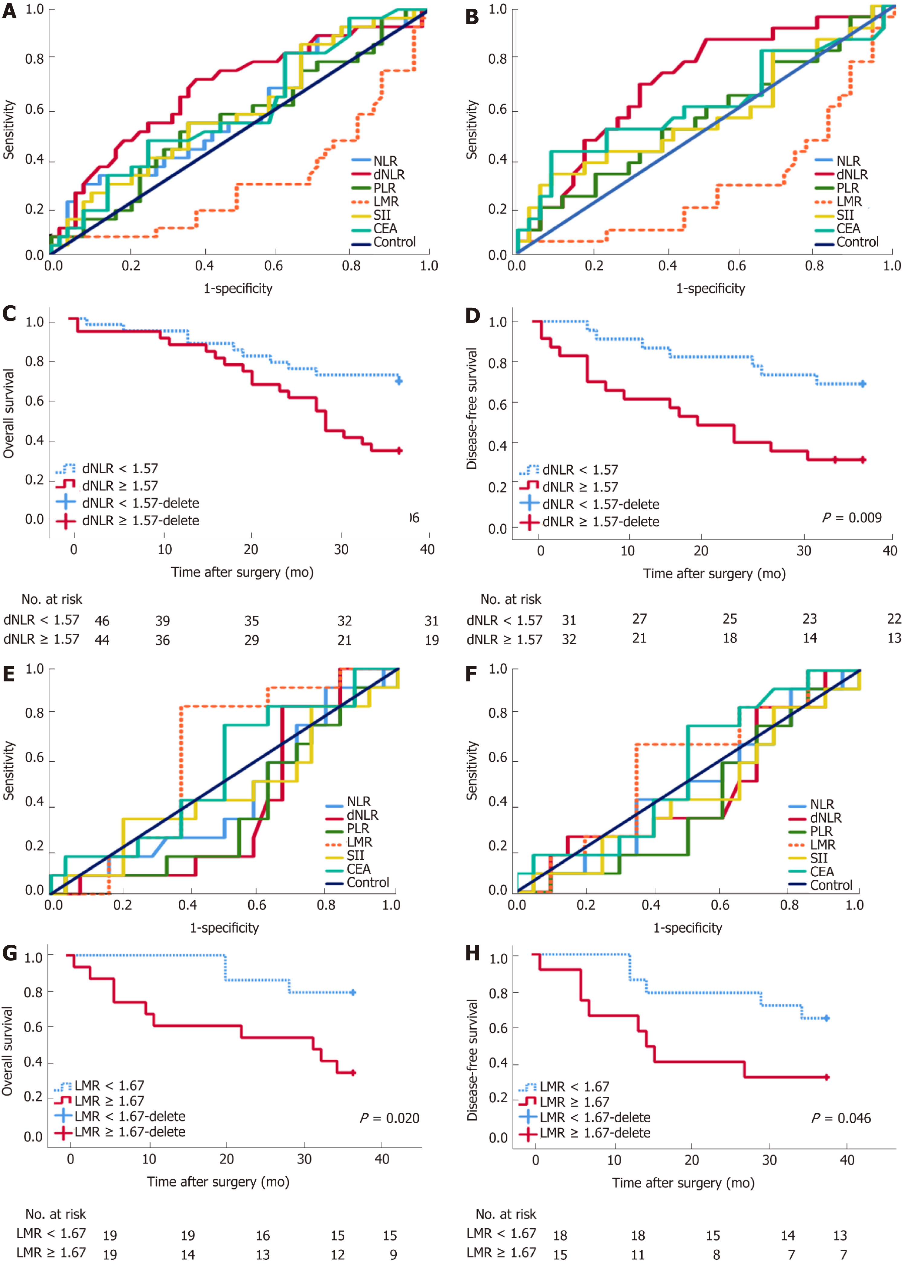 Lymphocyte-to-monocyte ratio effectively predicts survival