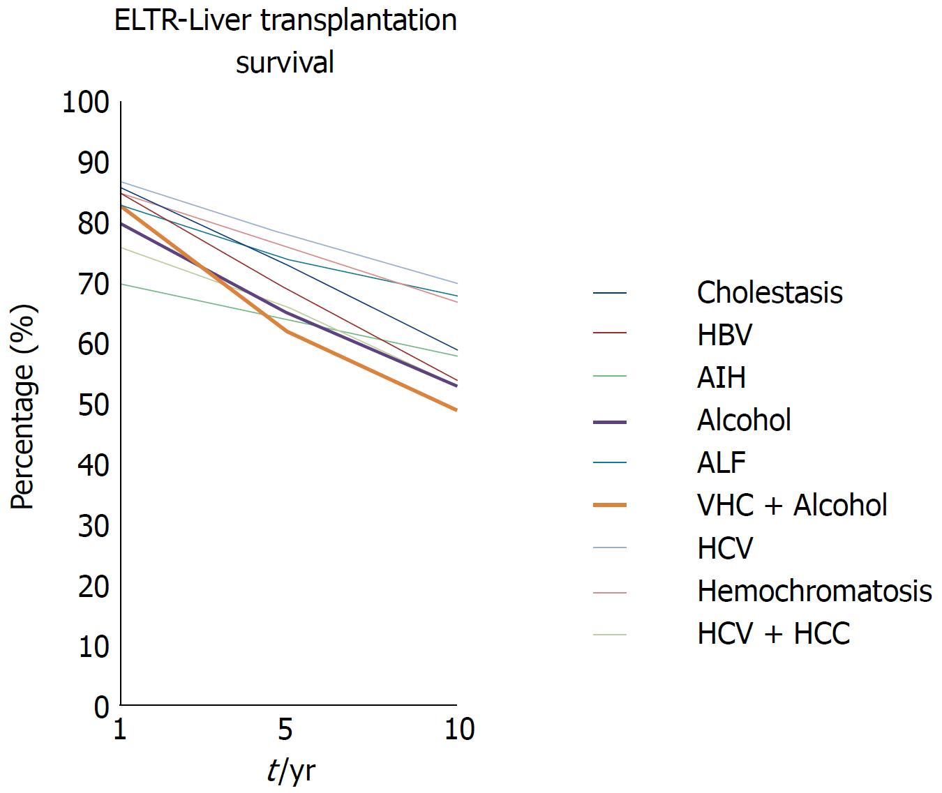 Liver transplantation and alcoholic liver disease: History