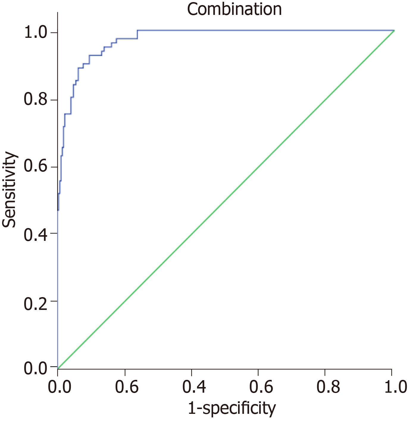 Analysis Of Factors Potentially Predicting Prognosis Of Colorectal Cancer