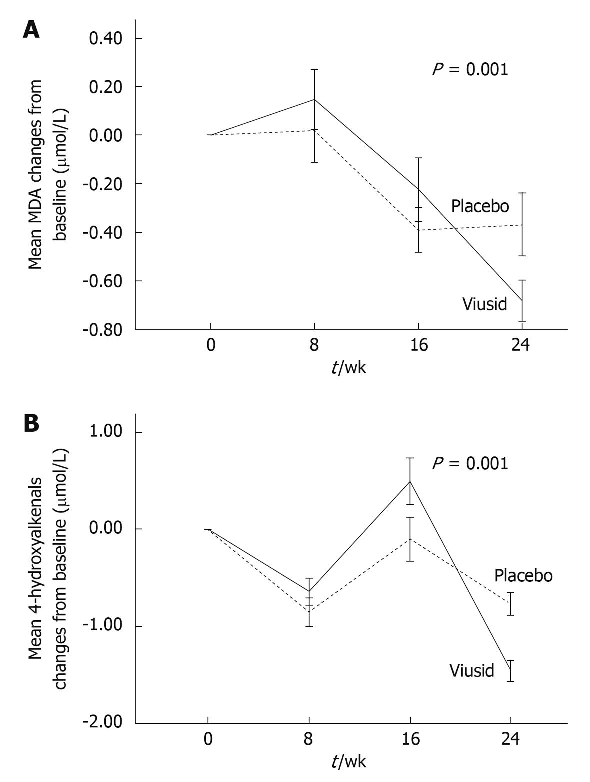 Antioxidant and immunomodulatory effects of viusid in patients with figure 2 change in mean serum malondialdehyde mda a and serum 4 hydroxyalkenals b levels during the treatment period error bars indicate se ccuart Choice Image