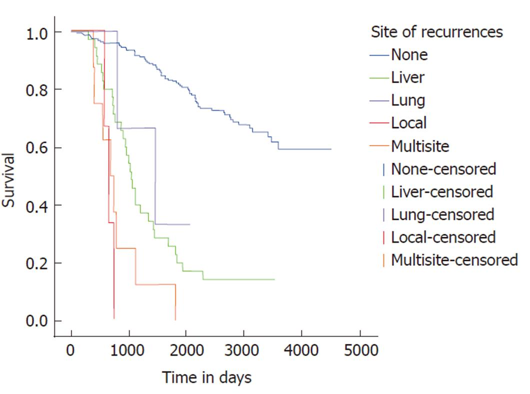 Emergency Resection Surgery For Colorectal Cancer Patterns Of Recurrent Disease And Survival