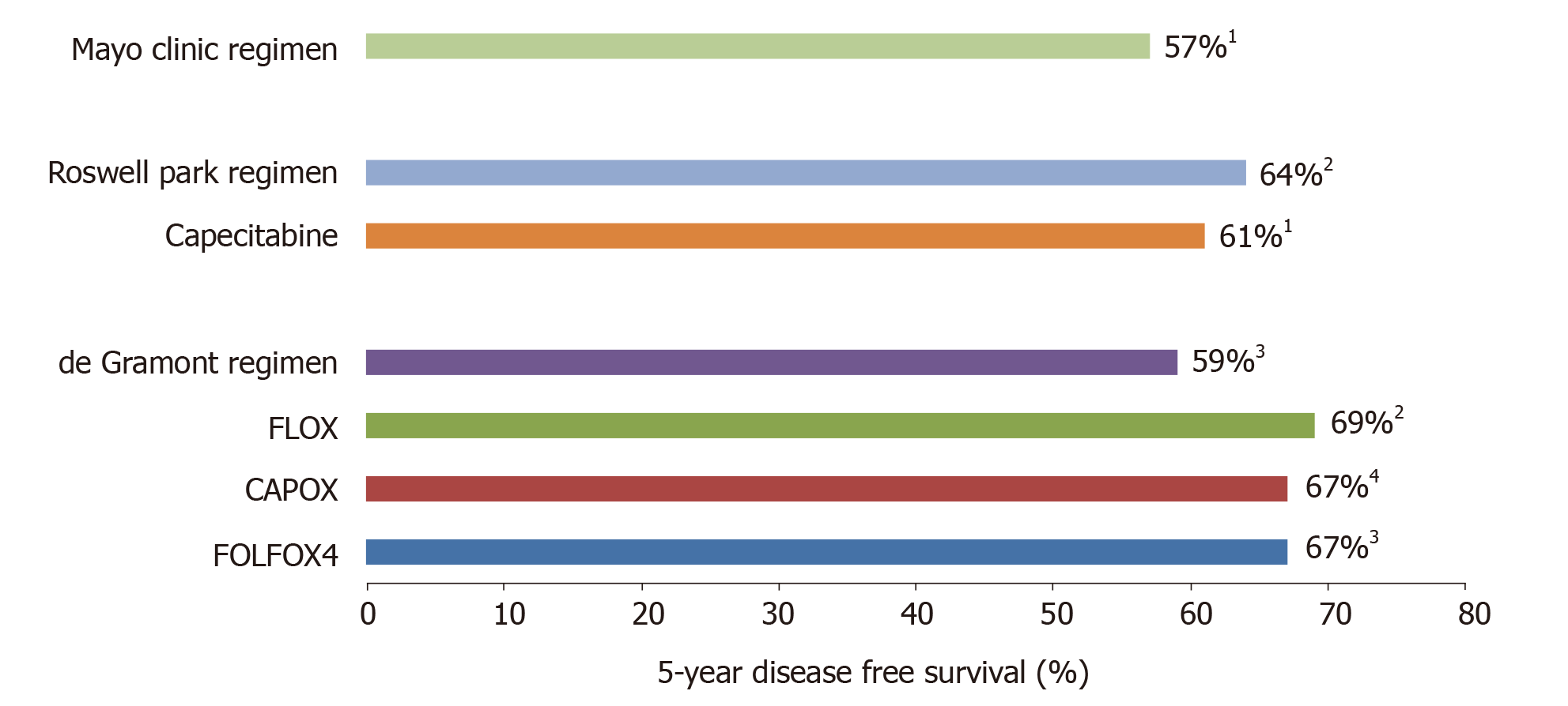 Early Stage Colon Cancer Current Treatment Standards Evolving Paradigms And Future Directions