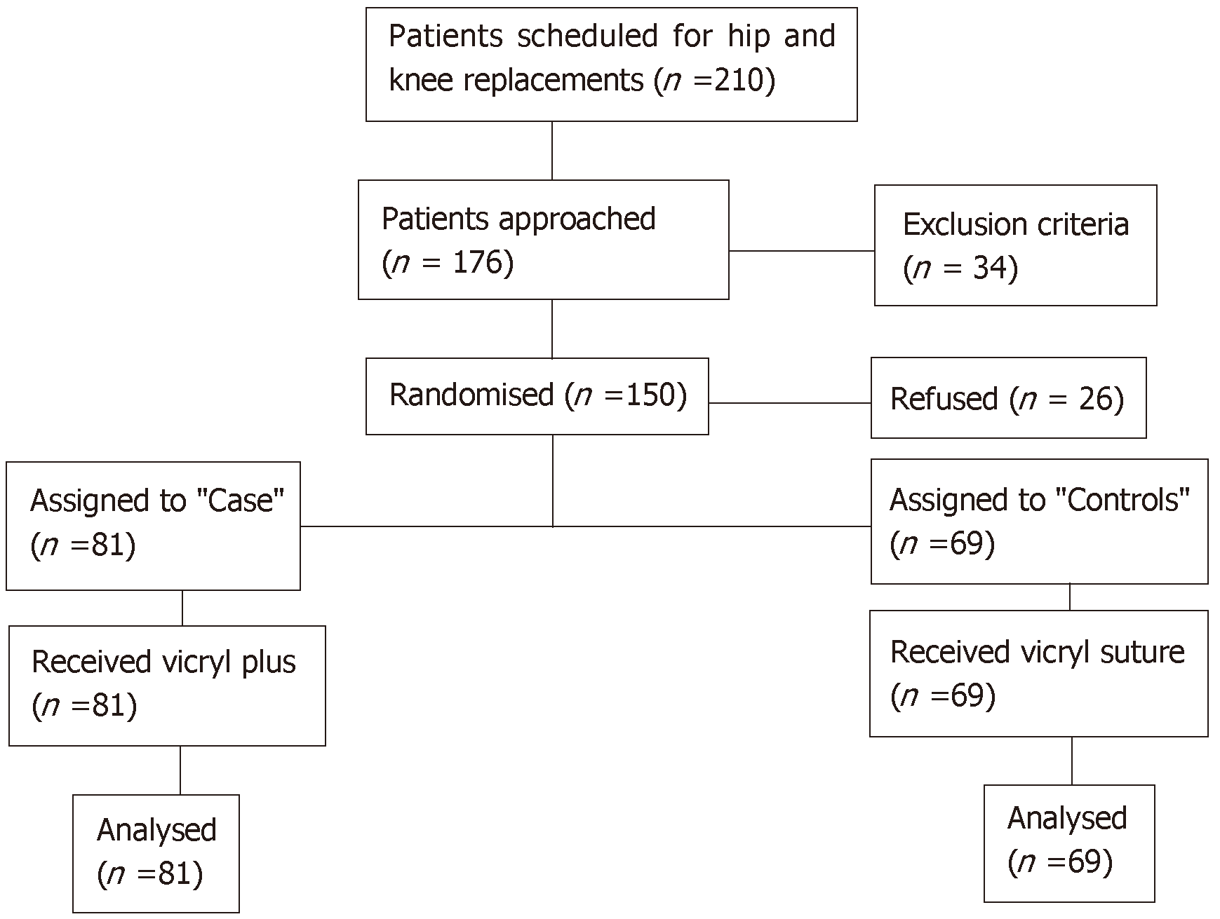 Randomised Controlled Trial Of Triclosan Coated Vs Uncoated Sutures In Primary Hip And Knee Arthroplasty