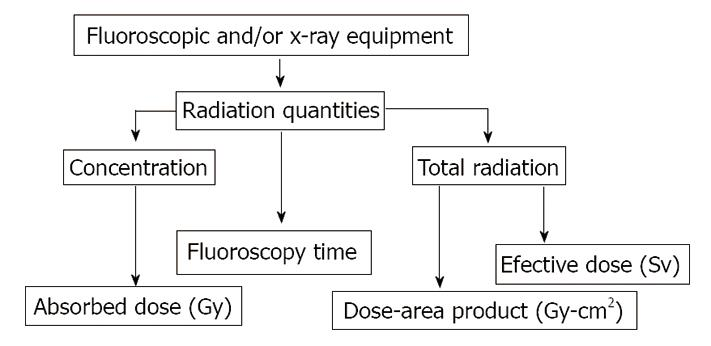 Radiation dose to patients during endoscopic retrograde figure 1 ccuart Choice Image