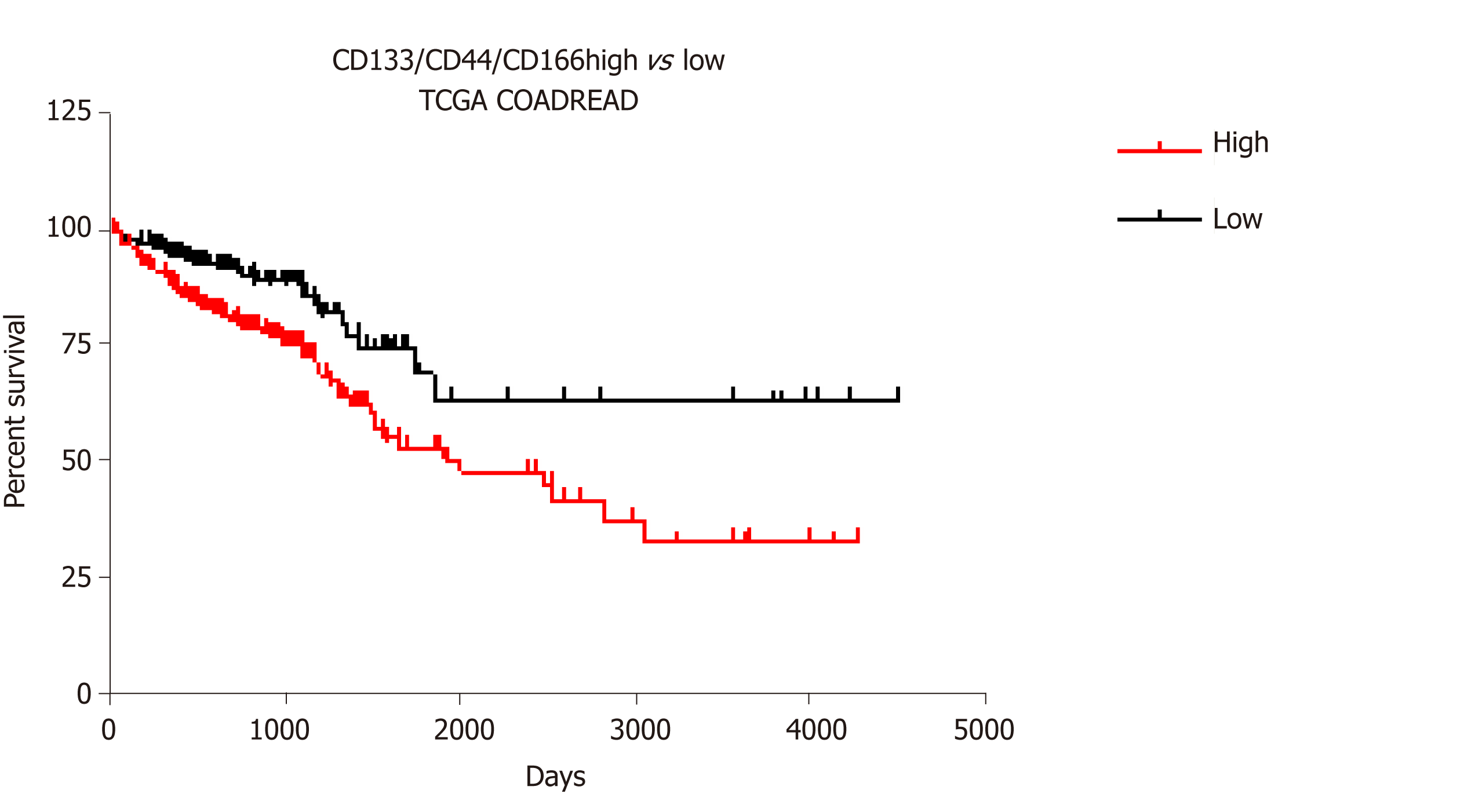 Colon Cancer Stemness As A Reversible Epigenetic State Implications For Anticancer Therapies