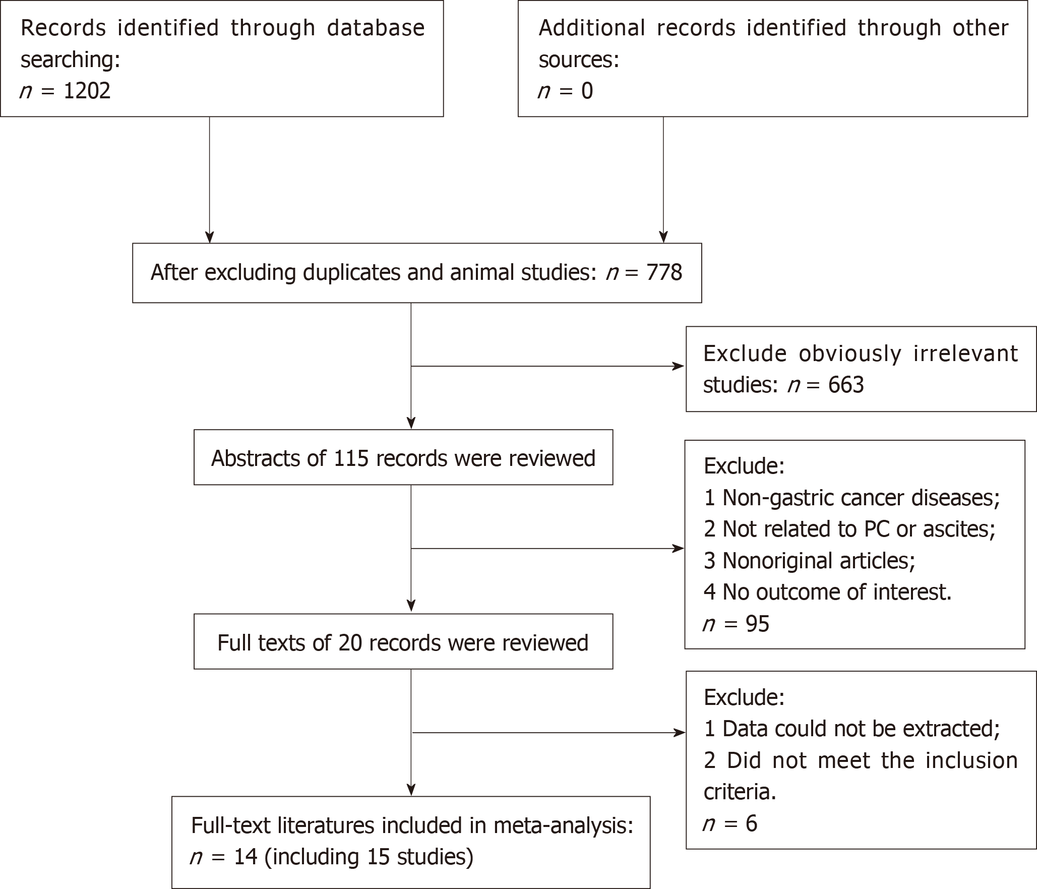 Prognostic Significance Of Malignant Ascites In Gastric Cancer Patients With Peritoneal Metastasis A Systemic Review And Meta Analysis