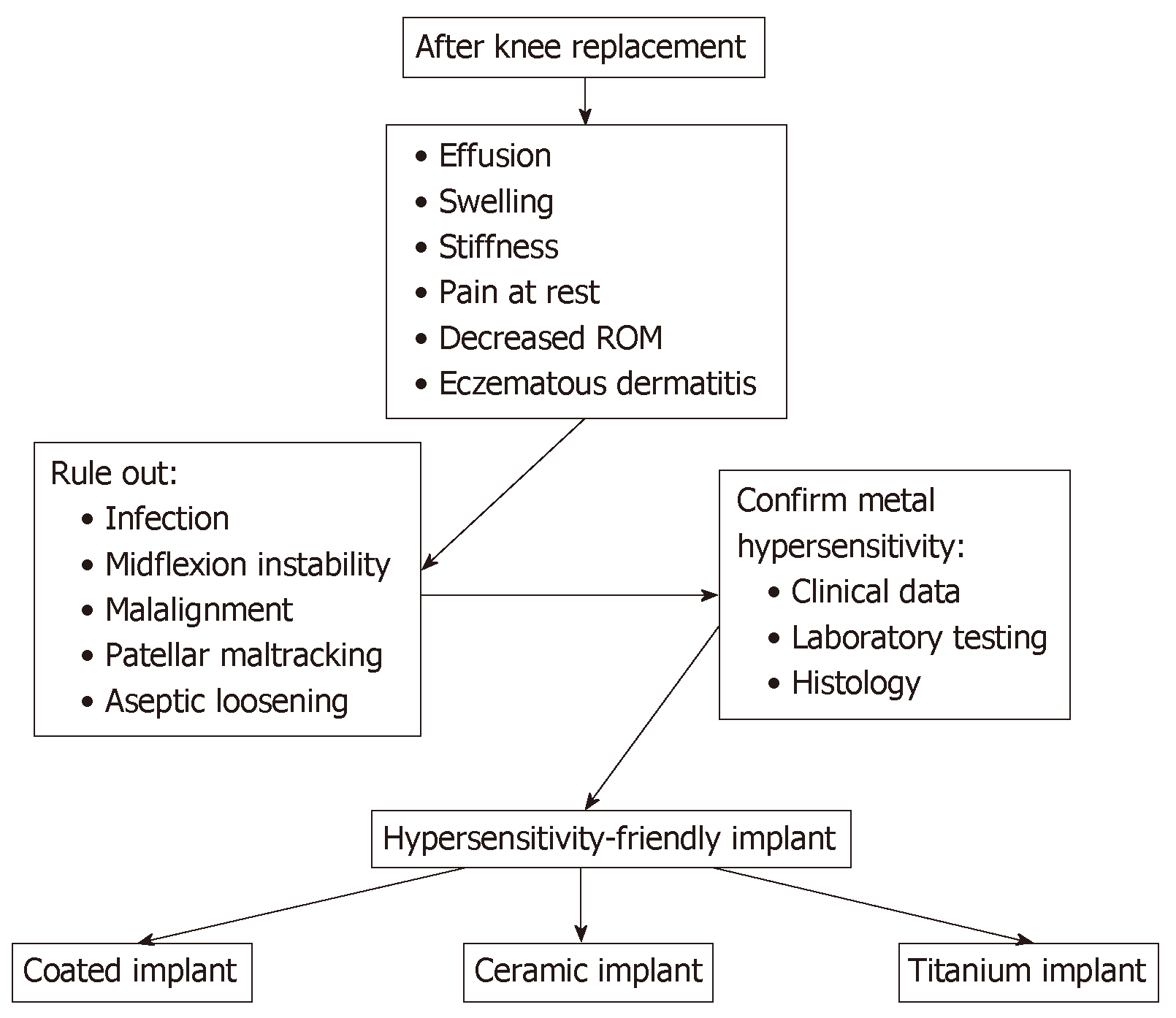 Allergy in total knee replacement surgery: Is it a real problem?