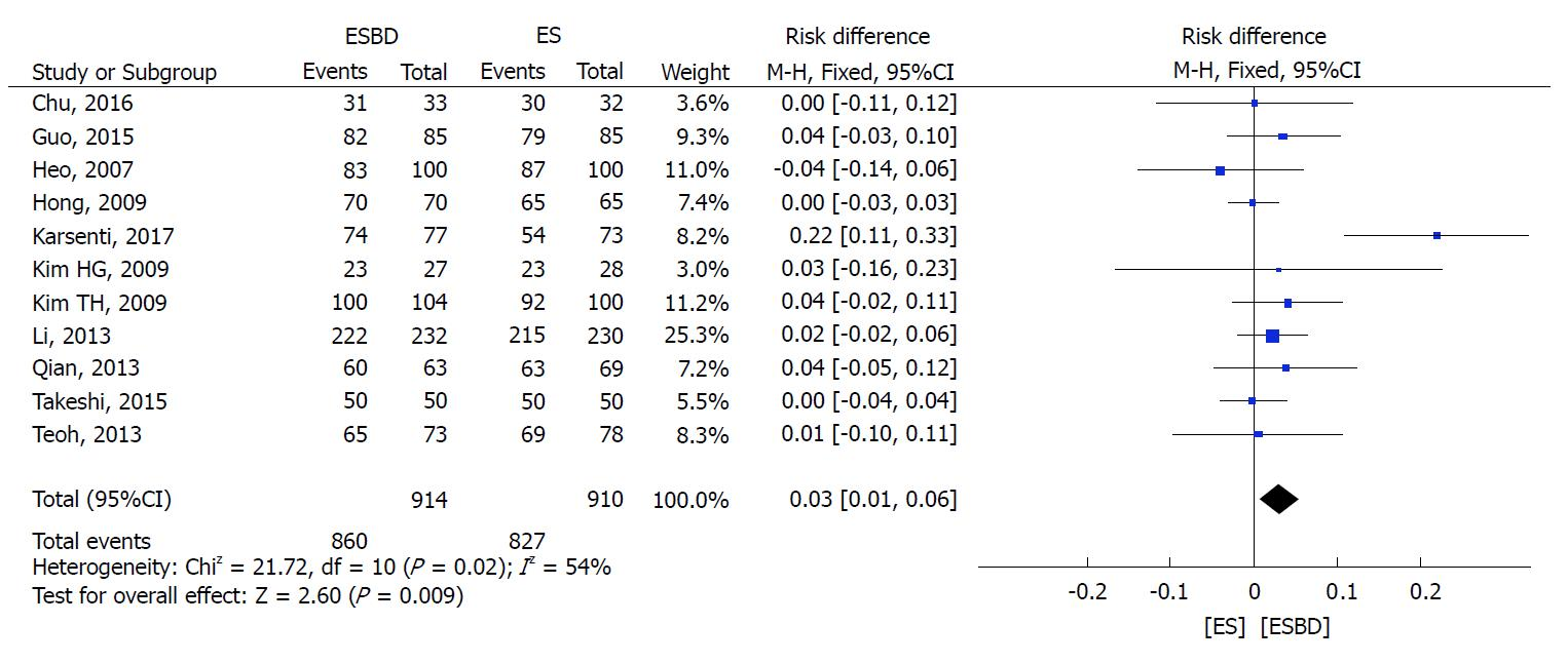 Comparison between endoscopic sphincterotomy vs endoscopic