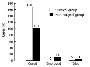 Therapeutic experience of 289 elderly patients with biliary diseases
