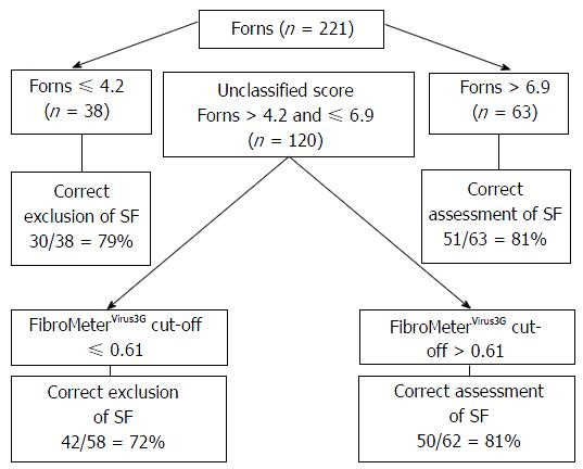 Fibrosis assessment using FibroMeter combined to first generation