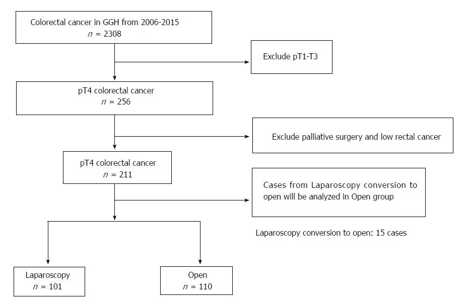 Short And Long Term Outcomes Following Laparoscopic Vs Open Surgery For Pathological T4 Colorectal Cancer 10 Years Of Experience In A Single Center
