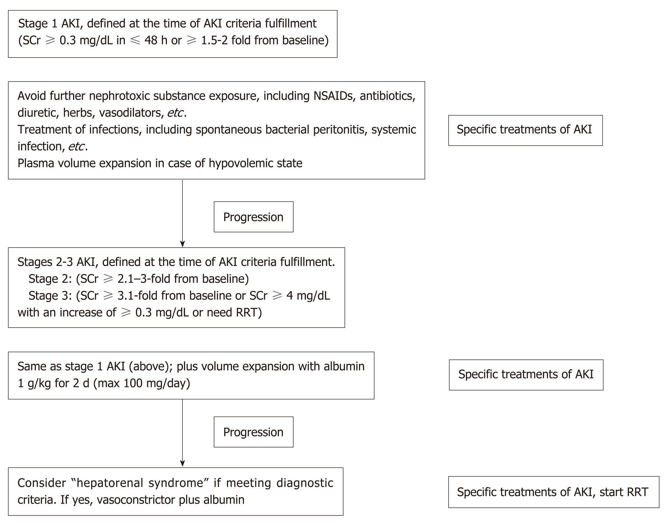 Acute Kidney Injury Spectrum In Patients With Chronic Liver Disease Where Do We Stand
