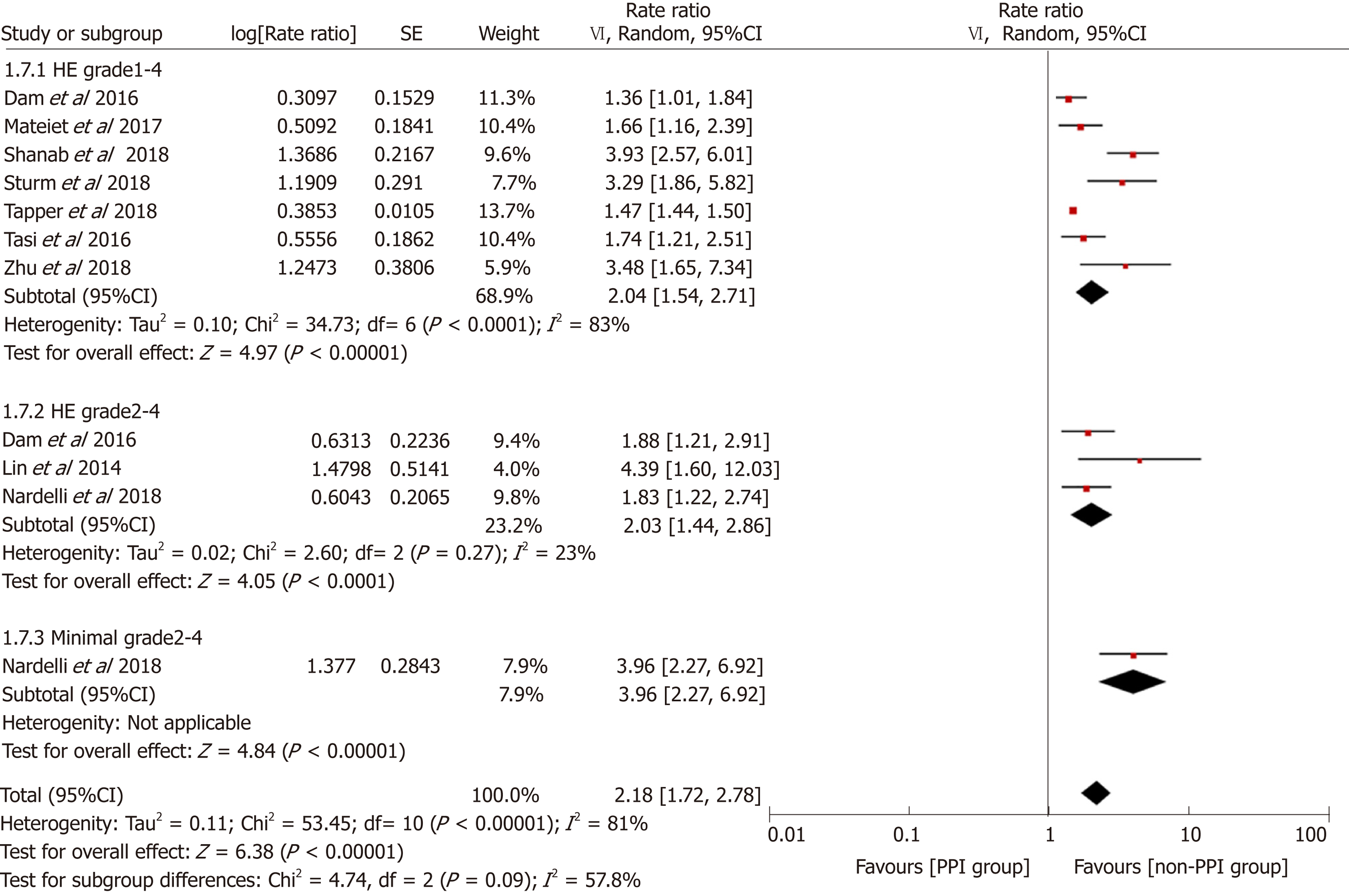 Association of proton pump inhibitors with risk of hepatic