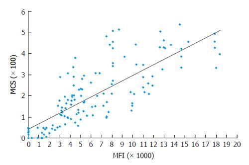 mean fluorescence intensity flow cytometry