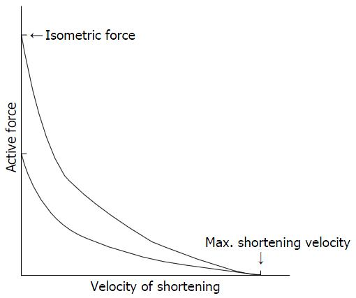 Force Flow Rate: Diagnosis Of Voiding Dysfunction By Pressure-flow Study In