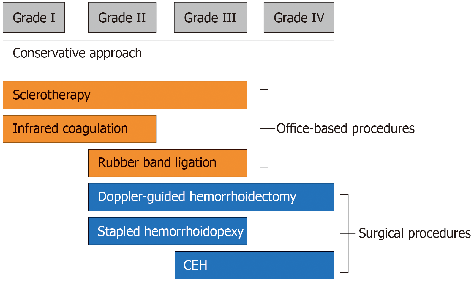 Treatment Of Hemorrhoids A Survey Of Surgical Practice In Australia And New Zealand