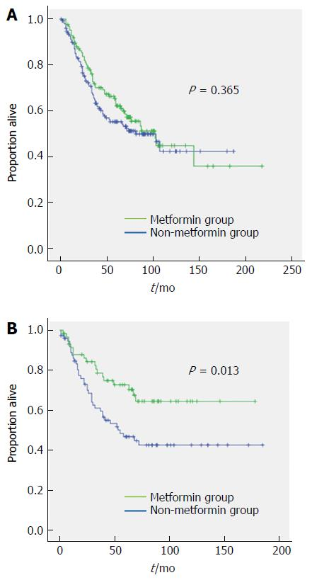 Sex Dependent Difference In The Effect Of Metformin On Colorectal Cancer Specific Mortality Of Diabetic Colorectal Cancer Patients