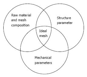 Mesh implants: An overview of crucial mesh parameters