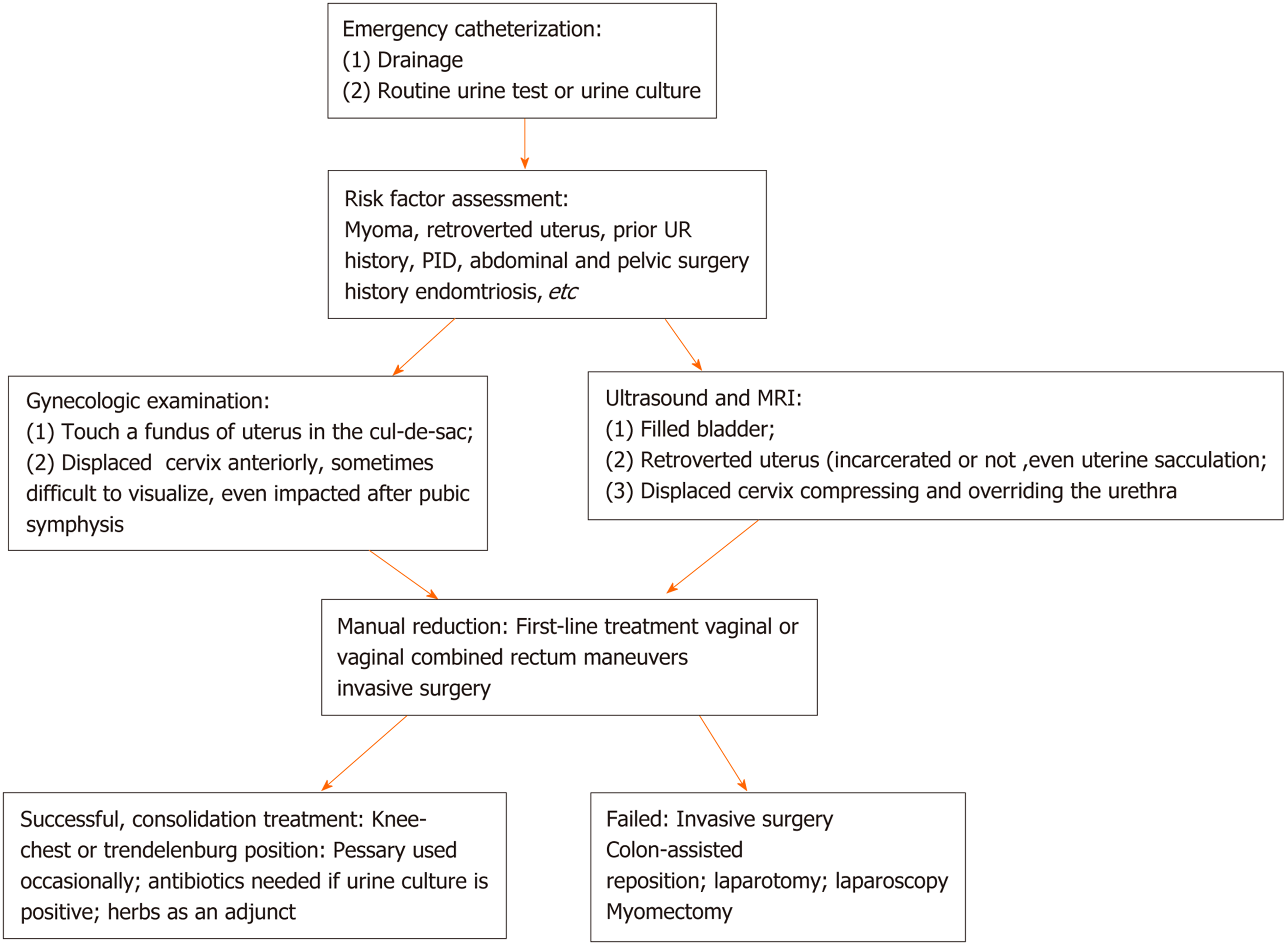 Uterus complications retroverted pregnancy Retroverted Uterus: