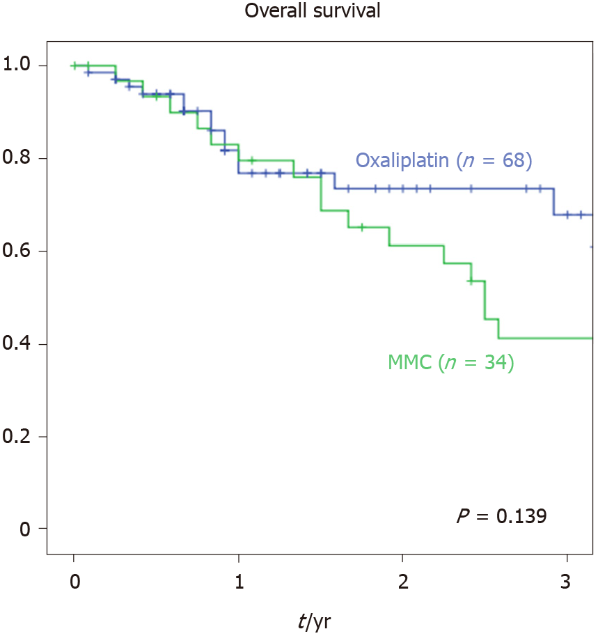 Comparison Of Hyperthermic Intraperitoneal Chemotherapy Regimens For Treatment Of Peritoneal Metastasized Colorectal Cancer