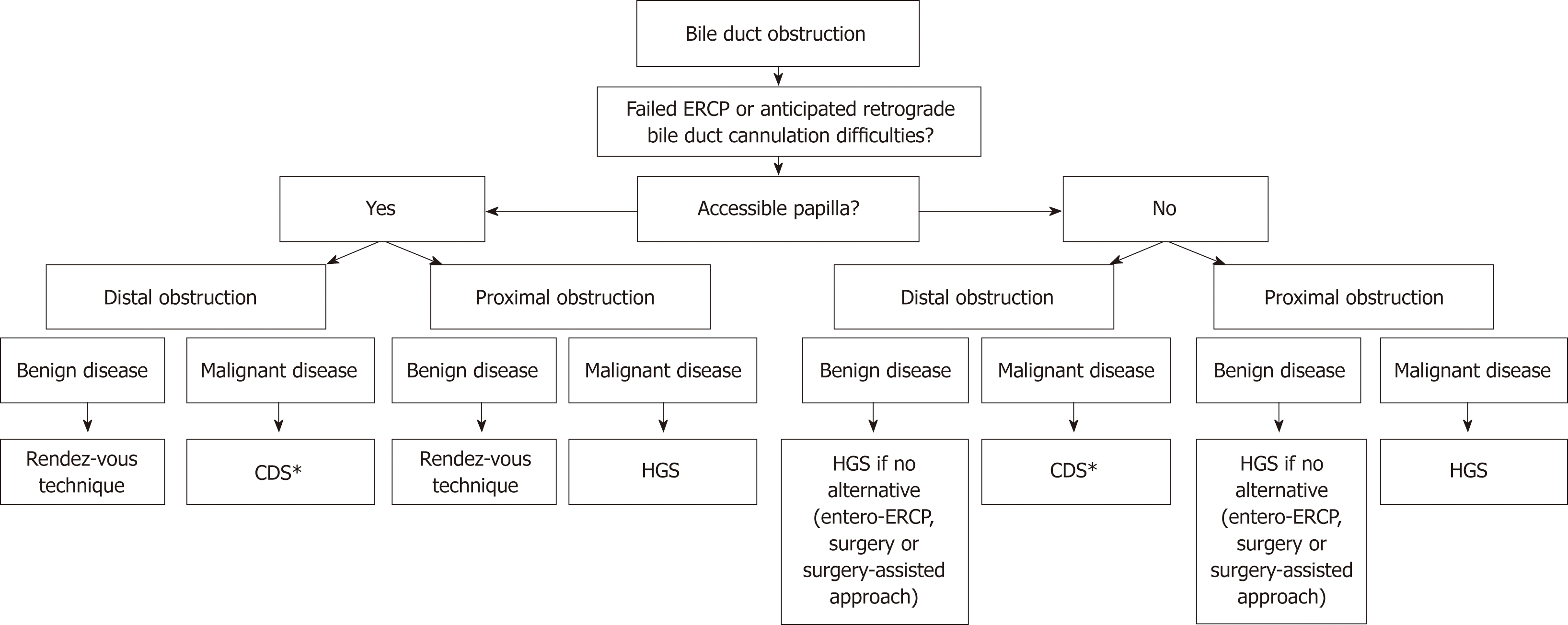 ERCP and EUS: A Case-Based Approach