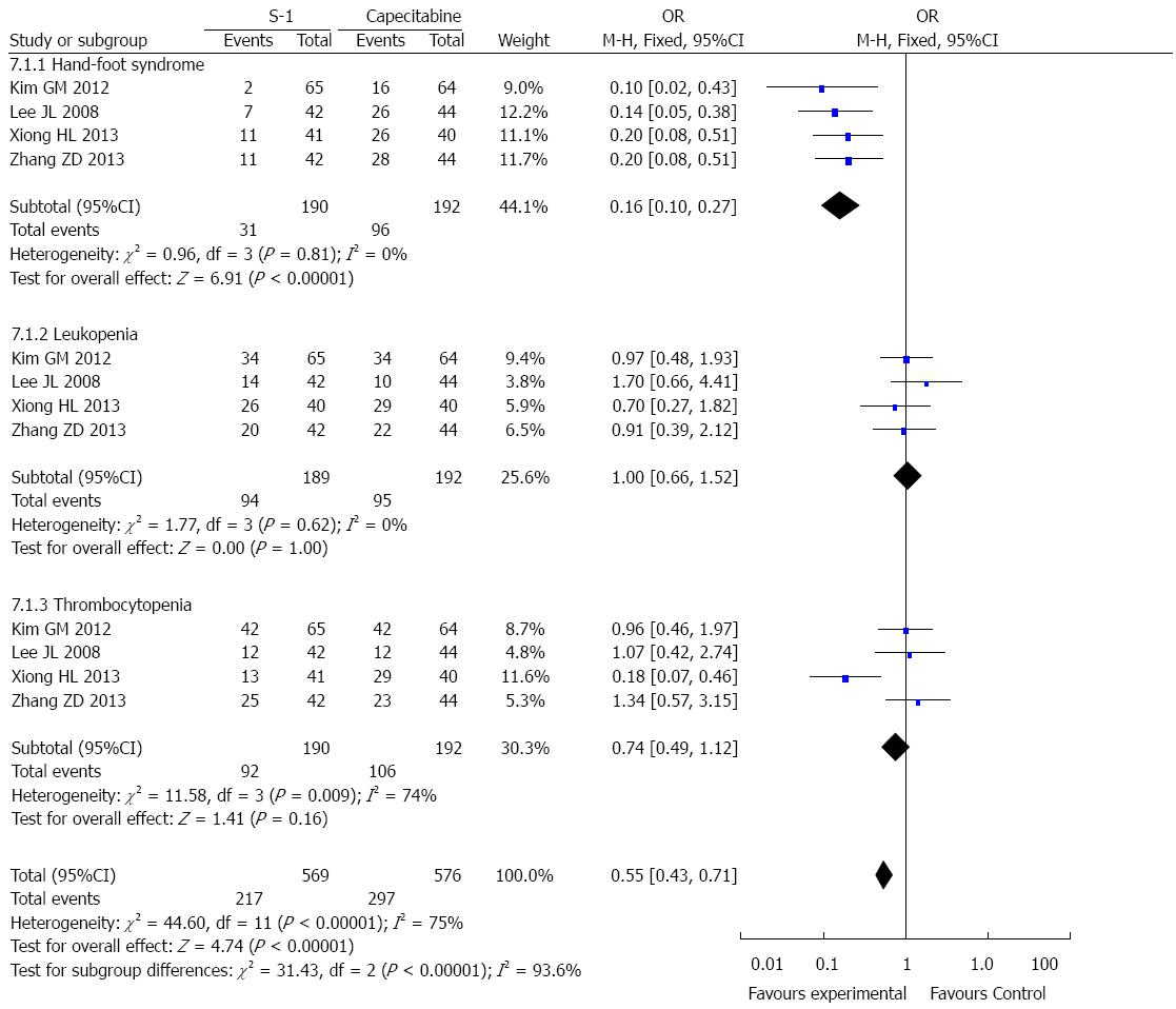 Efficacy of S-1 vs capecitabine for the treatment of gastric