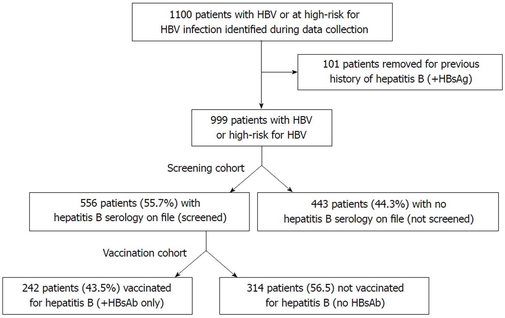 Clinical factors associated with hepatitis B screening and