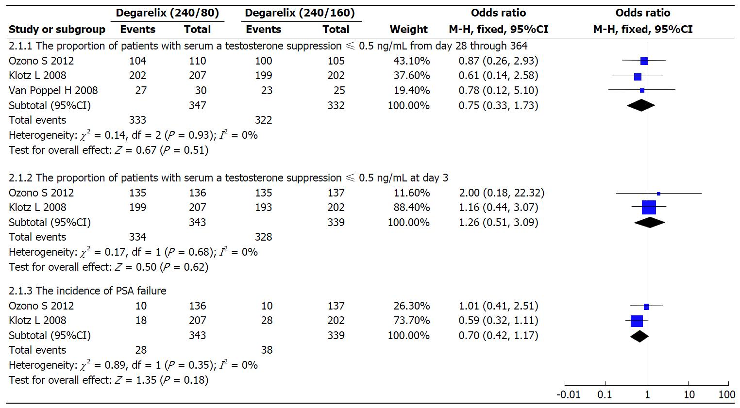 Efficacy, safety, and dose comparison of degarelix for the treatment