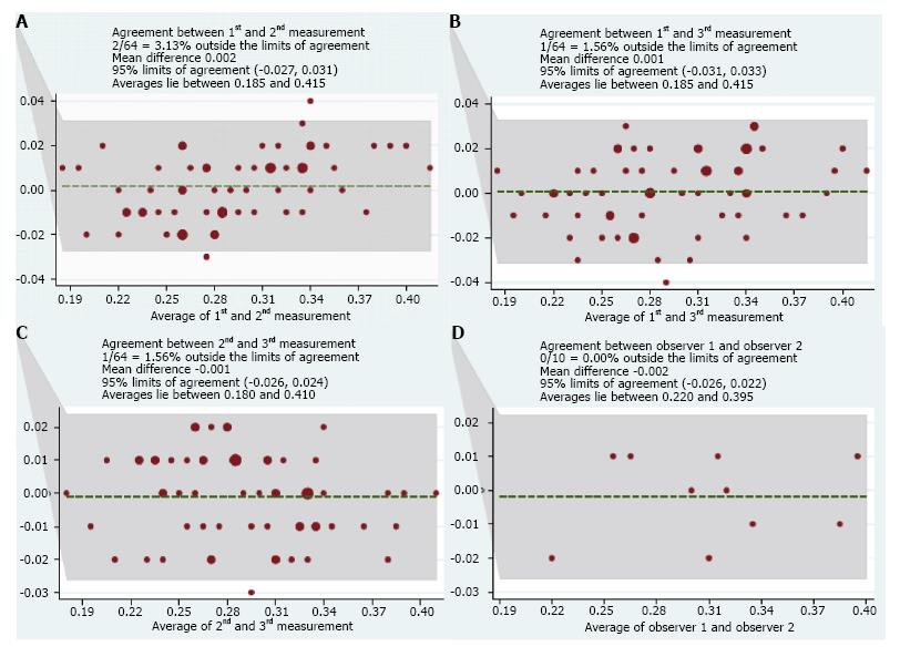 Reproducibility Of Diaphragm Thickness Measurements By