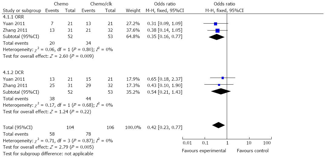 Combination Of Chemotherapy And Immunotherapy For Colon Cancer In China A Meta Analysis