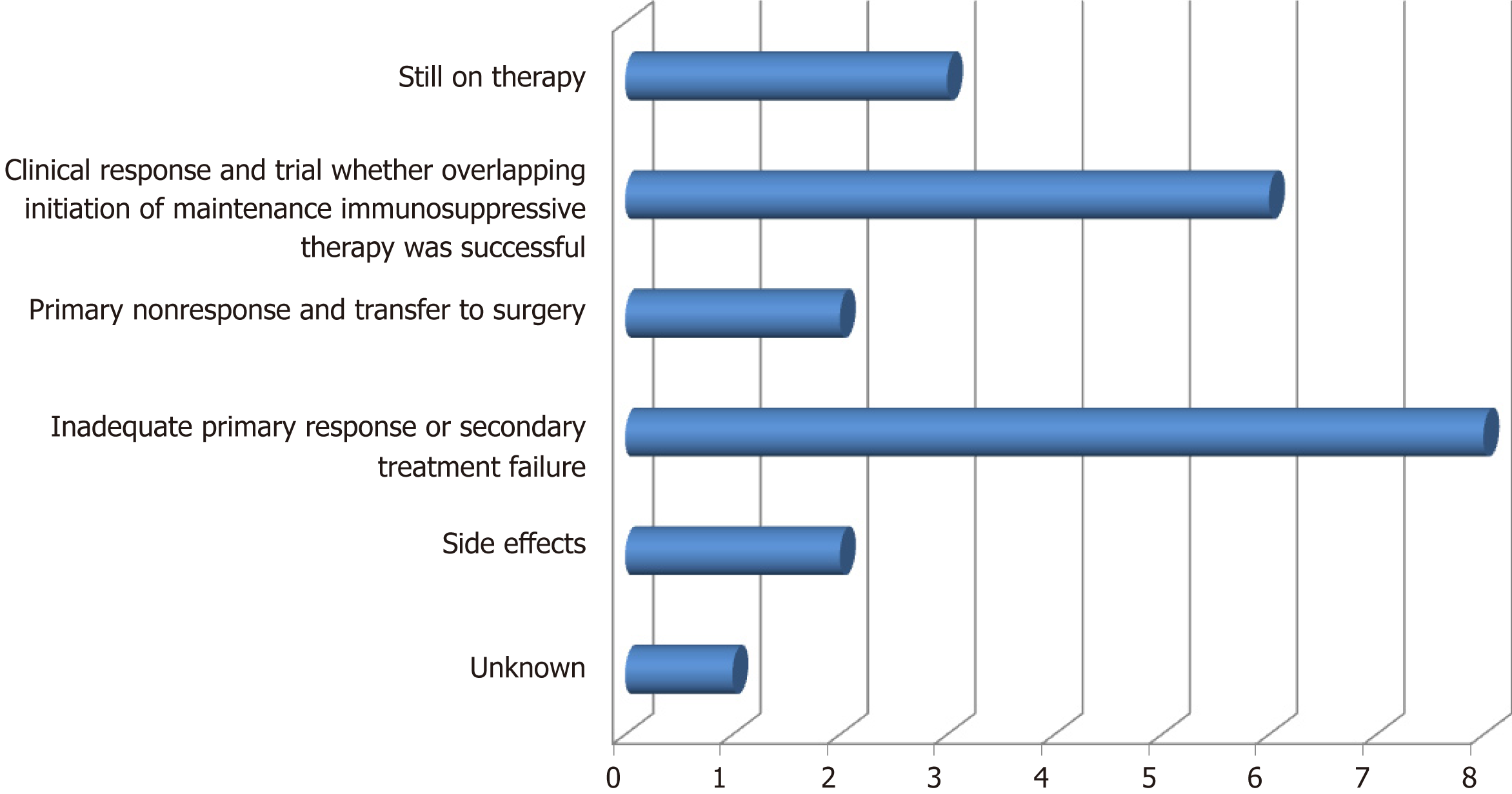 Performance of tacrolimus in hospitalized patients with