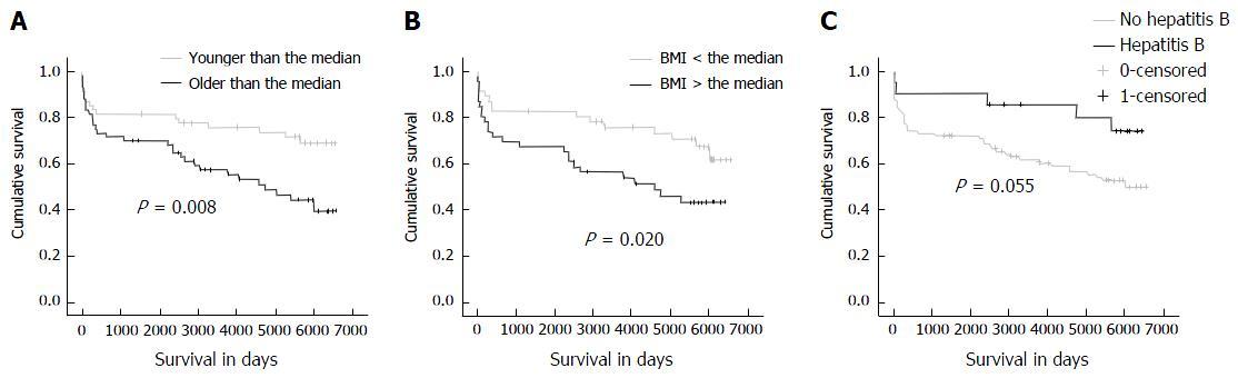 Factors associated with long term survival after liver figure 2 ccuart Images