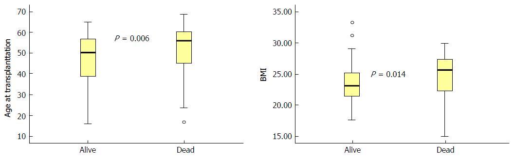 Factors associated with long term survival after liver figure 3 ccuart Images