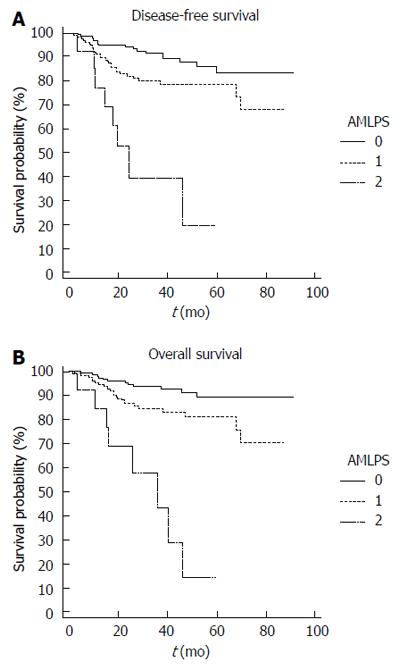 Absolute monocyte and lymphocyte count prognostic score for
