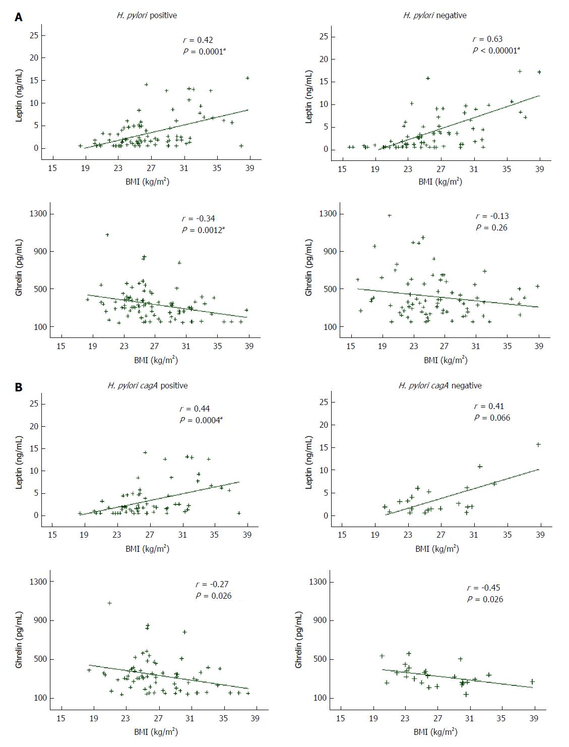 Dieta para h pylori pdf