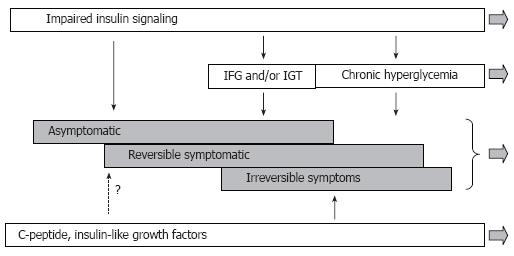 Early diabetic neuropathy: Triggers and mechanisms