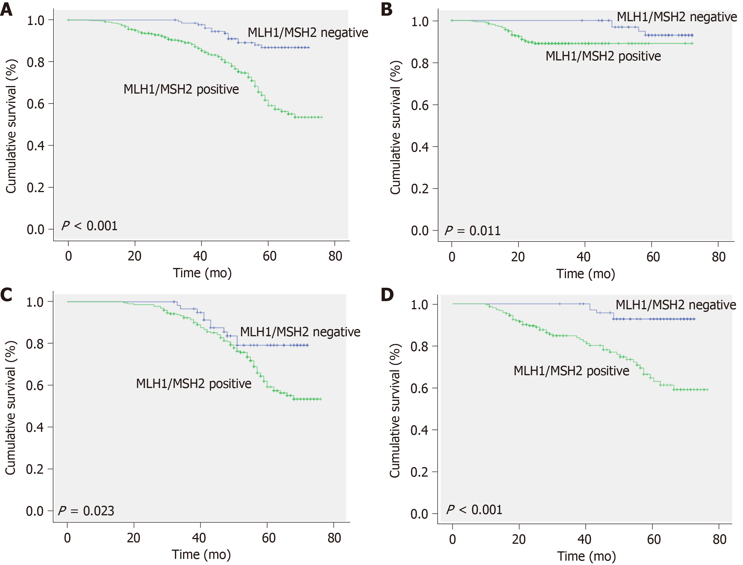 Clinical Significance Of Mlh1 Msh2 For Stage Ii Iii Sporadic Colorectal Cancer