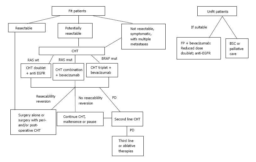 Multidisciplinary Approach Of Colorectal Cancer Liver Metastases