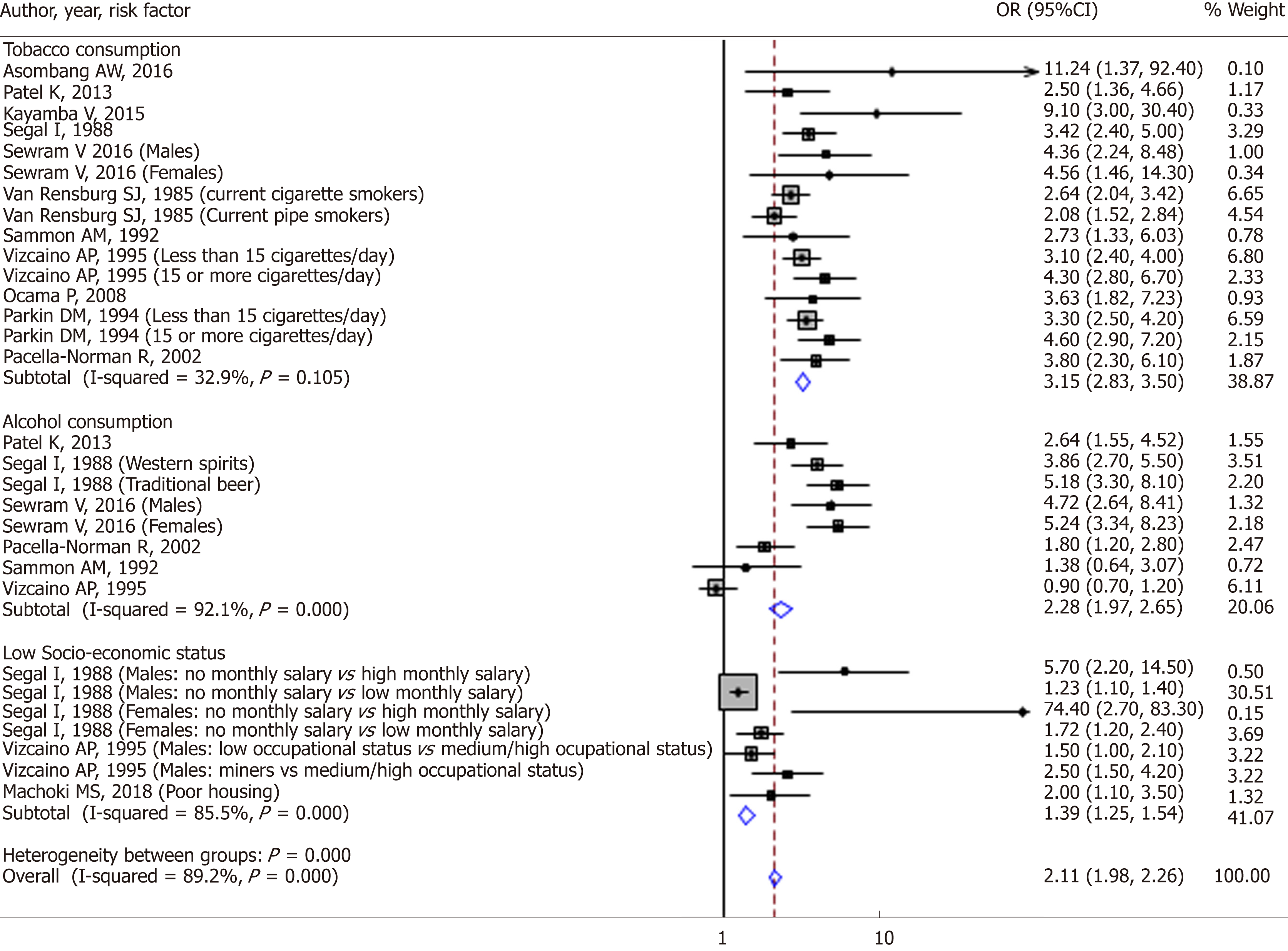 Systematic review and meta-analysis of esophageal cancer in