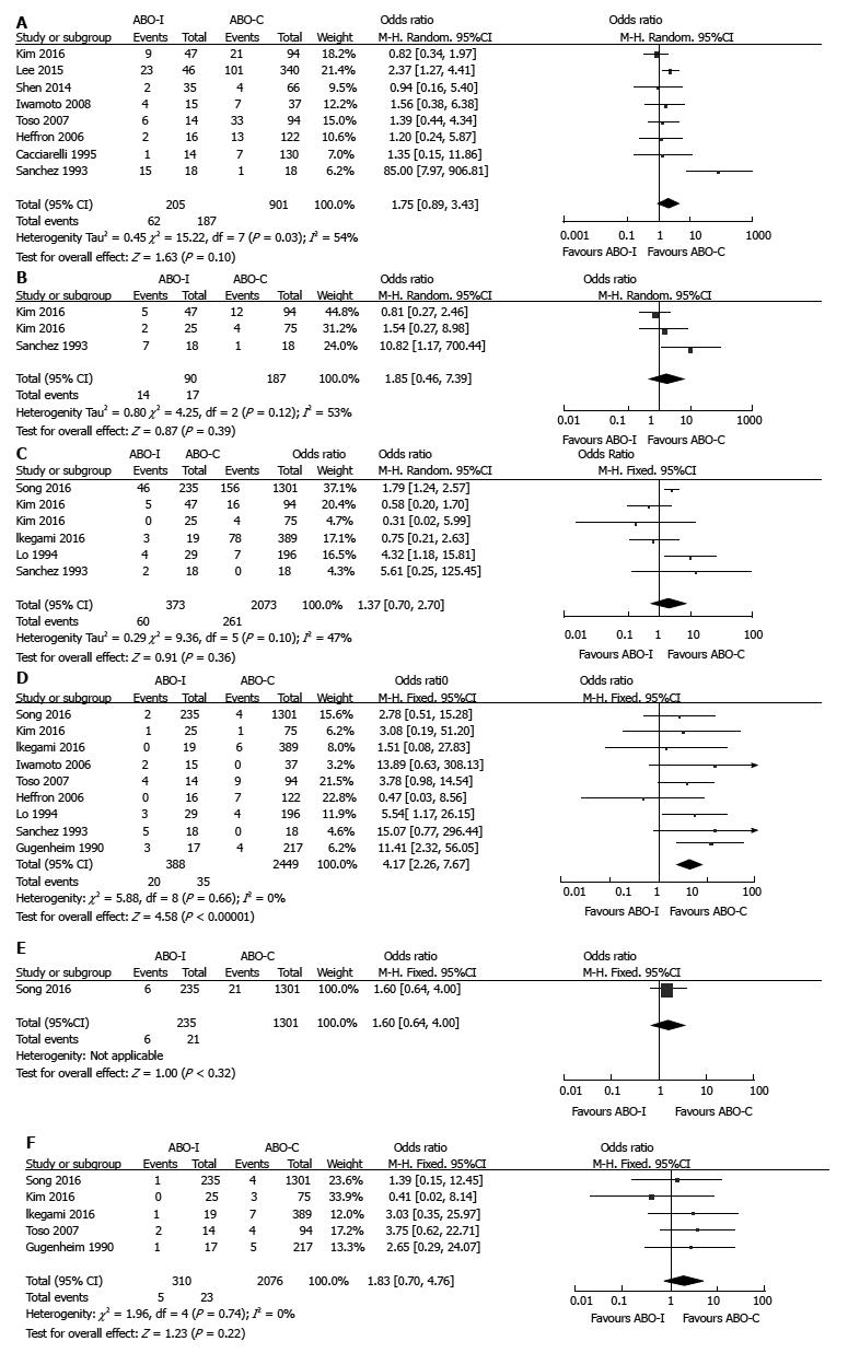 Outcomes after liver transplantation in accordance with ABO ...