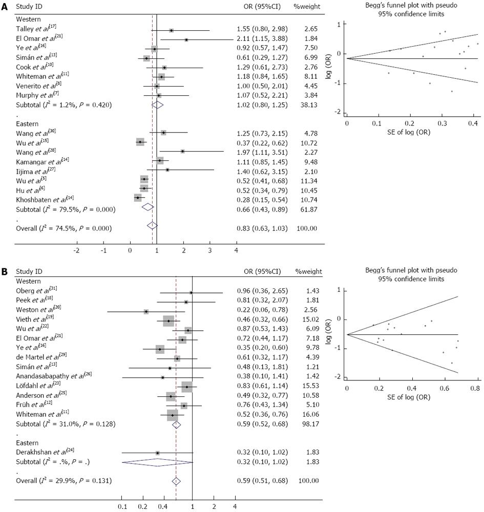 Helicobacter pylori infection and esophageal cancer risk: An