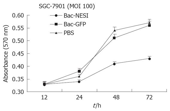 Suppression of gastric cancer growth by baculovirus vector