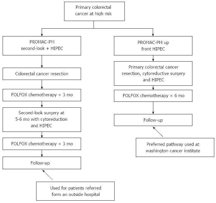 Update On The Prevention Of Local Recurrence And Peritoneal Metastases In Patients With Colorectal Cancer