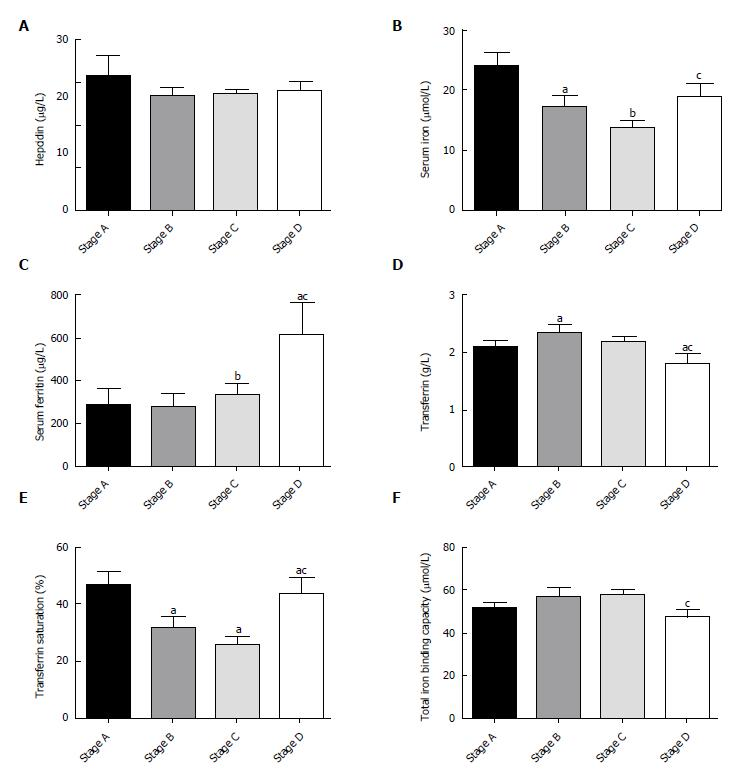 Iron Metabolism Disorders In Patients With Hepatitis B