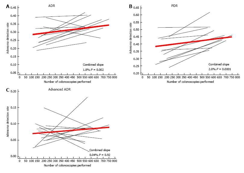 Colonoscopy procedural volume increases adenoma and polyp detection