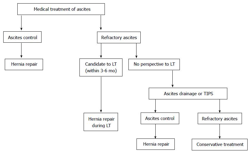 Umbilical hernia in patients with liver cirrhosis: A