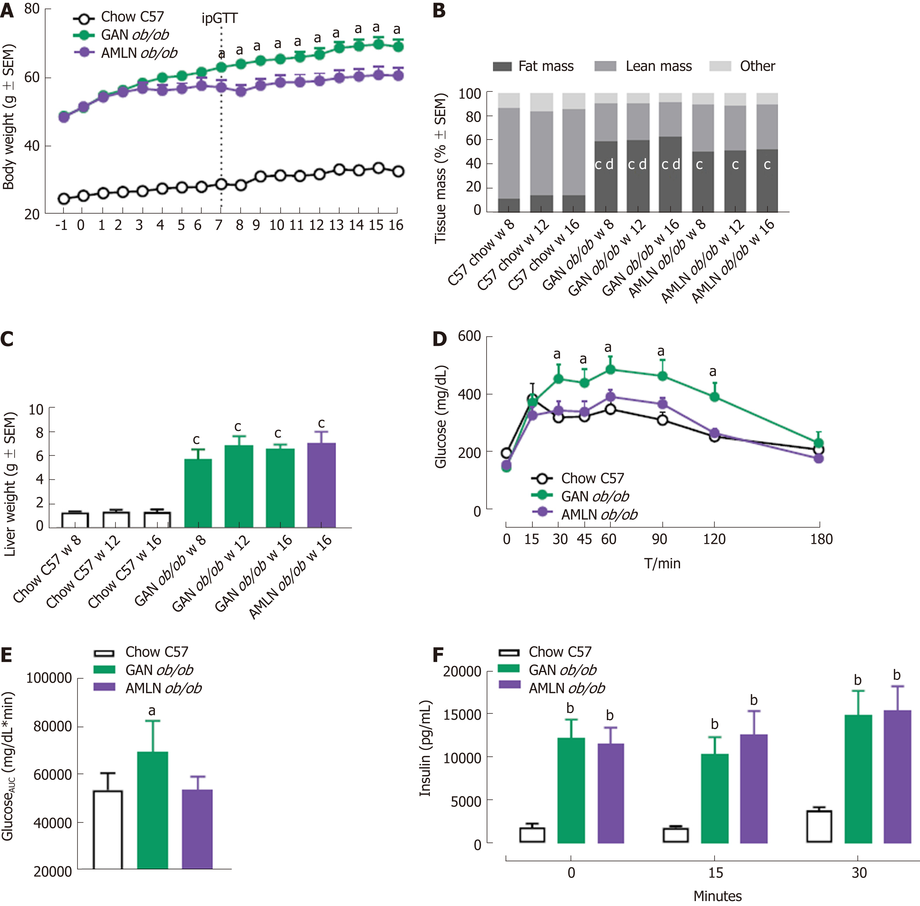 Towards A Standard Diet-induced And Biopsy-confirmed Mouse